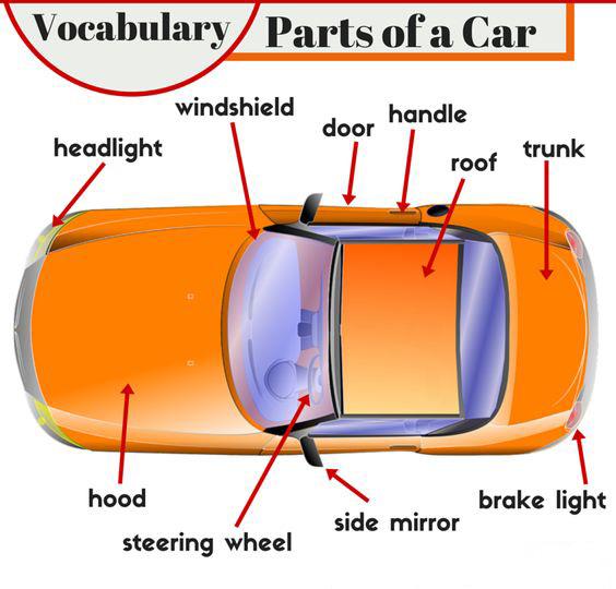 parts-of-a-car-vocabulary
